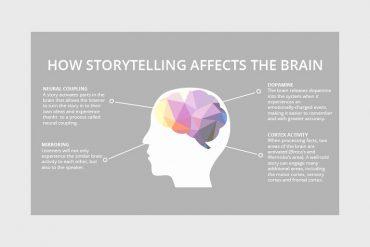 praktisch storytelling