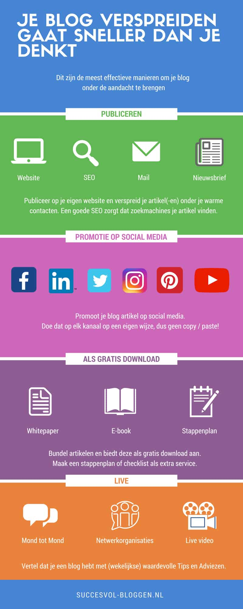 Content verspreiden gaat sneller dan je denkt. Succesvol-Bloggen.nl #content #blog #infographic #blogpromotie