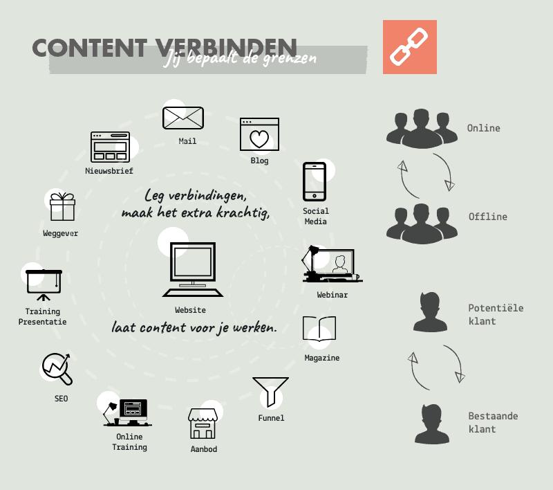 De kracht van content verbinden | succesvol-bloggen.nl | content | contentstrategie